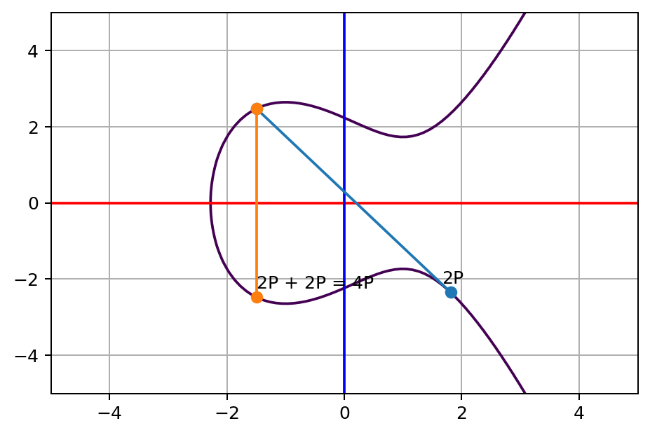 2P tangent line touches a third point on the curve, and its opposite point on the other side of x axis