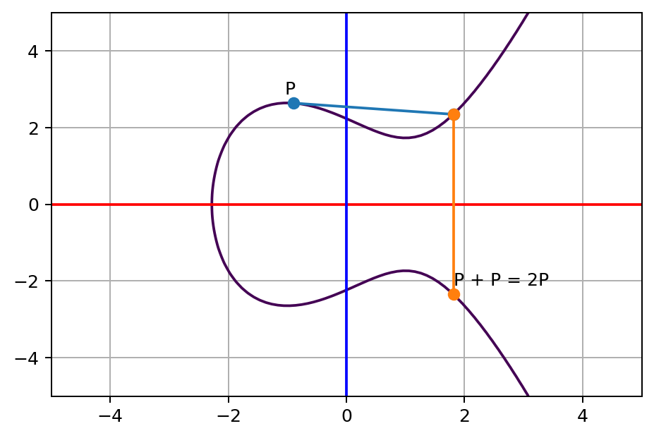 tangent line of P touches a third point on the curve, and its opposite point on the other side of x axis
