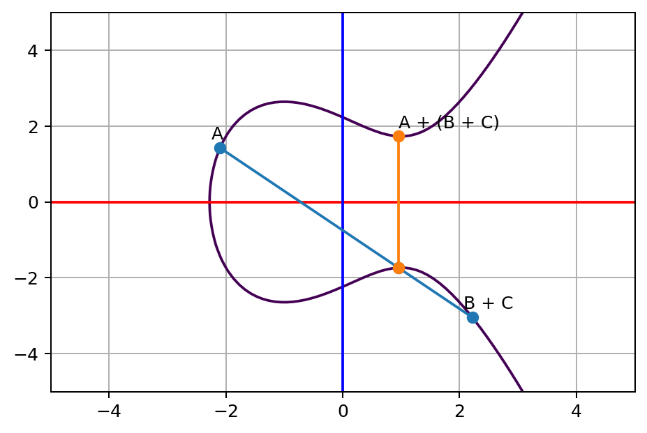 A and (B + C) line touches a third point on the curve, and its opposite point on the other side of x axis