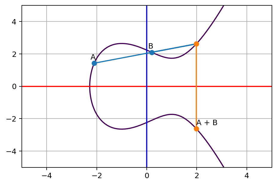 A and B line touches a third point on the curve, and its opposite point on the other side of x axis