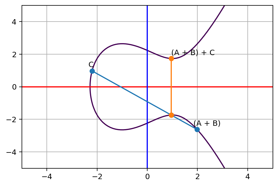A + B and C line touches a third point on the curve, and its opposite point on the other side of x axis