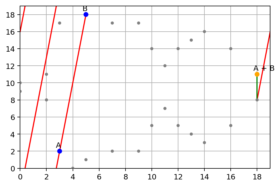 Elliptic Curve on the finite field of integers modulo p = 19, sum point A + B