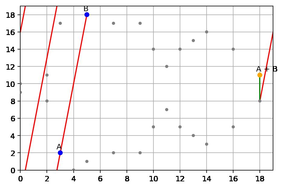 Elliptic Curve on the finite field of integers modulo p = 19, sum point A + B