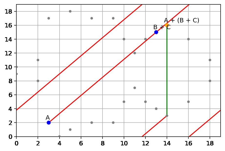 Elliptic Curve on finite field of integers modulo p = 19, sum point A + (B + C)