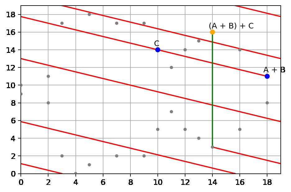 Elliptic Curve on finite field of integers modulo p = 19, sum point (A + B) + C