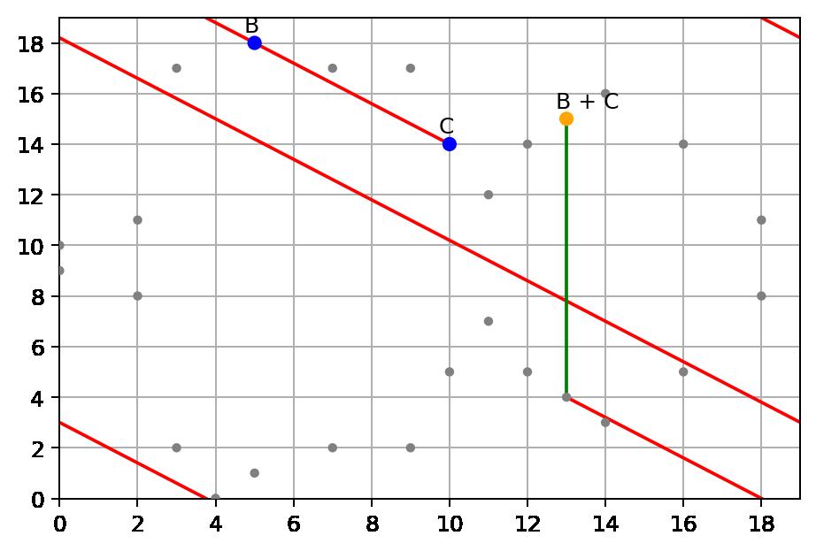Elliptic Curve on finite field of integers modulo p = 19, sum point B + C