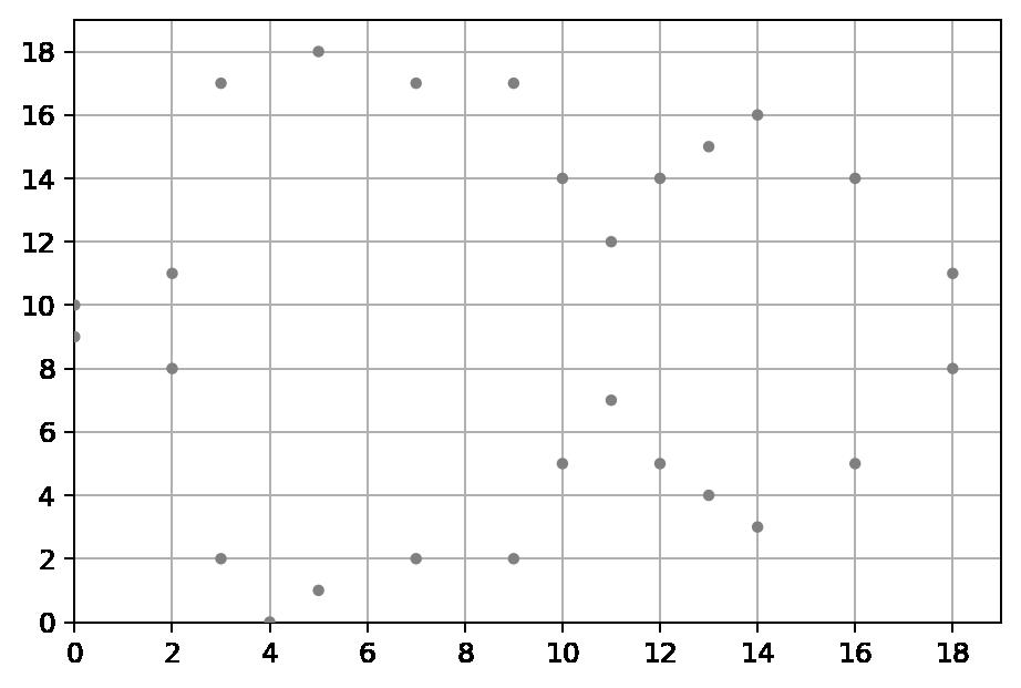 Elliptic Curve on finite field of integers modulo p = 19