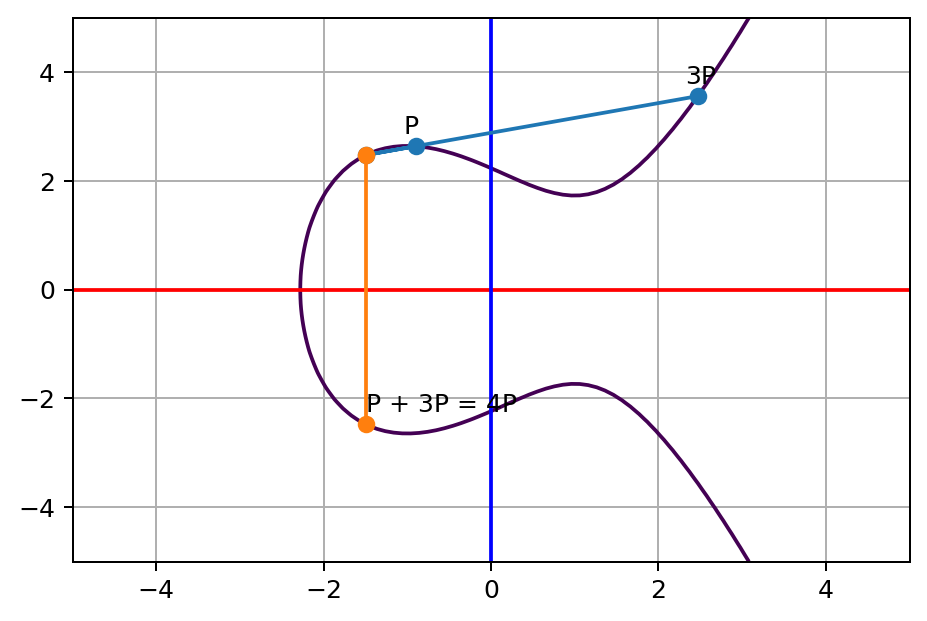 P and 3P line touches a third point on the curve, and its opposite point on the other side of x axis