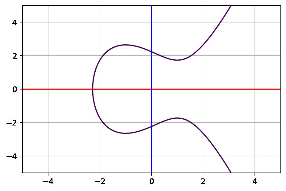 A simple elliptic curve