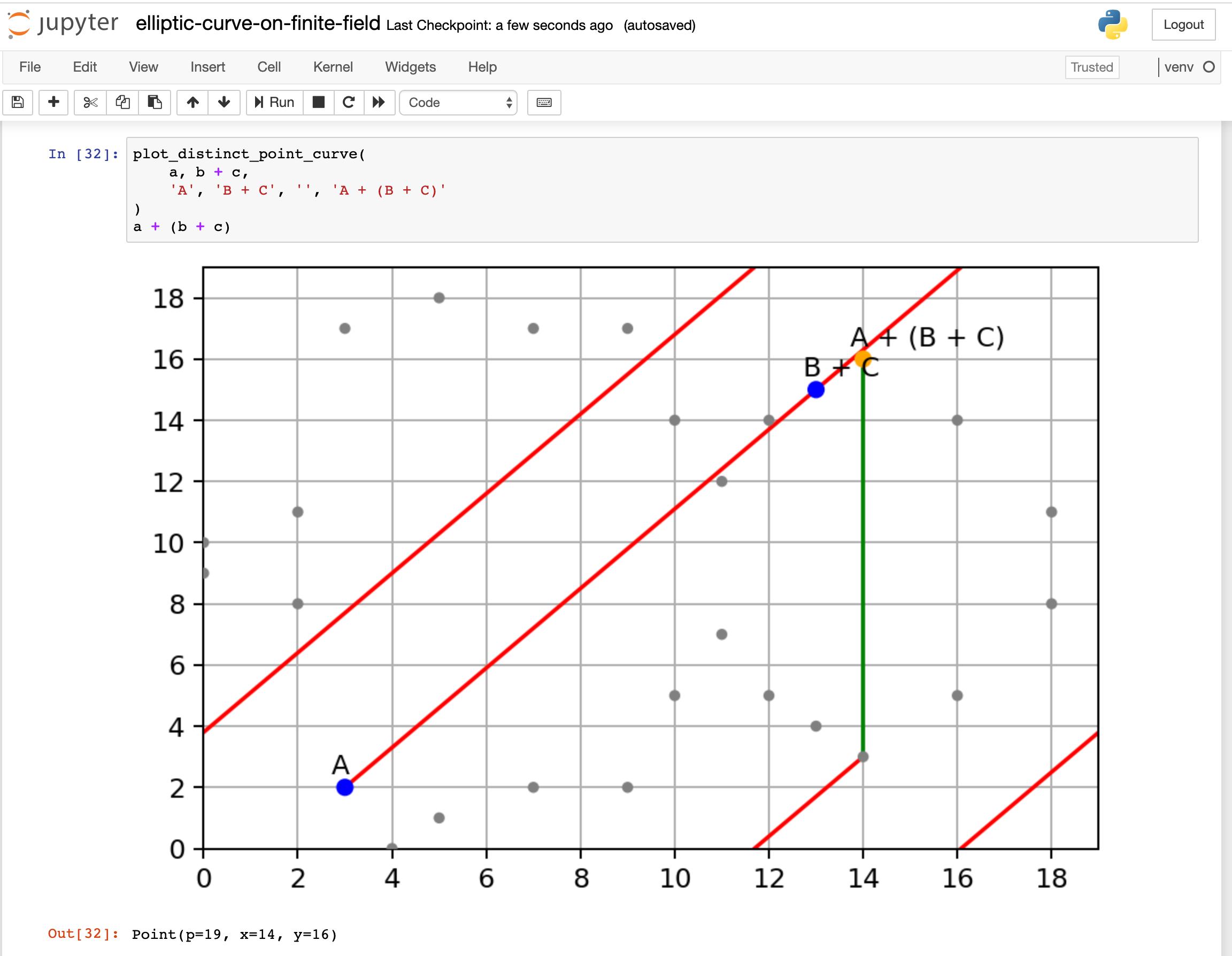 Screenshot of my Jupyter notebook for plotting Elliptic Curve