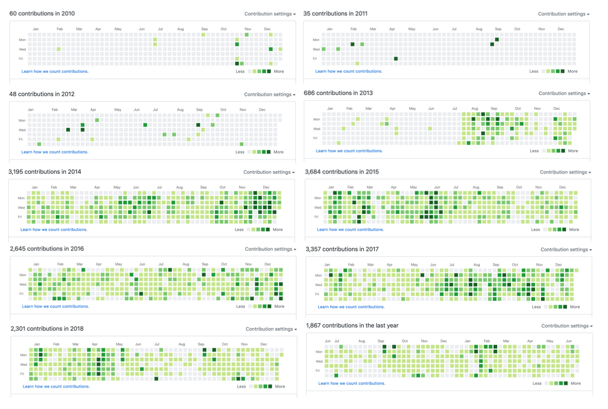 Screenshot GitHub history in recent ten years